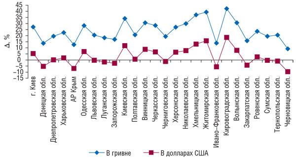 Рис. 2 Прирост/убыль объема продаж товаров «аптечной корзины» вденежном выражении внациональной валюте ивдолларовом эквиваленте порегионам Украины вІVкв. 2008г. посравнению сІVкв. 2007г.