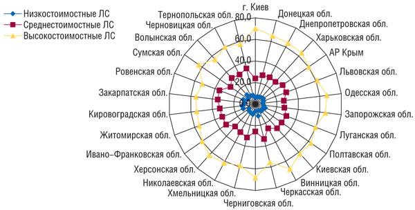 Рис. 6 Удельный вес (%) ценовых ниш вобщем объеме аптечных продаж ЛС вденежном выражении порегионам Украины поитогам 2008 г.