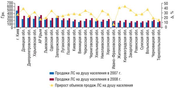Рис. 7 Объем аптечных продаж ЛС надушу населения порегионам Украины вденежном выражении поитогам 2007 и2008г. иего прирост поитогам 2008г. посравнению с2007 г.
