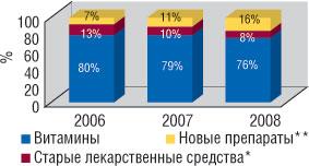 Удельный вес категорий продуктов всуммарной прибыли, полученной ОАО «Киевский витаминный завод» в2006–2008 гг. внатуральном выражении