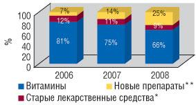 Удельный вес категорий продуктов всуммарной прибыли, полученной ОАО «Киевский витаминный завод» в2006–2008 гг. вденежном выражении