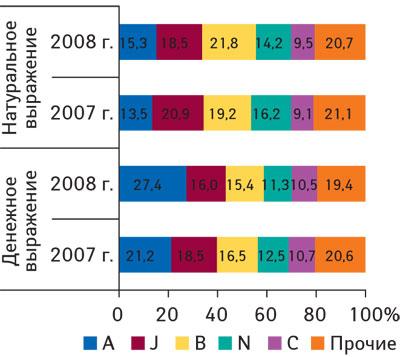 Рис. 4 Распределение объемов госпитальных закупок ЛС вразрезе топ-5крупнейших групп АТС-классификации первого уровня вденежном инатуральном выражении поитогам 2007–2008гг.