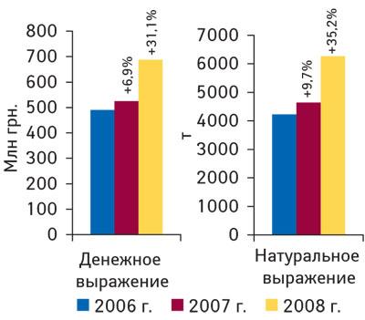 Рис. 1. Объем импорта субстанций ЛС вденежном инатуральном выражении в2006–2008гг. суказанием процента прироста/убыли посравнению спредыдущим годом