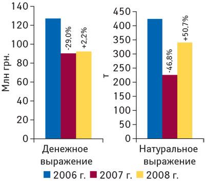 Рис. 2. Объем импорта ЛС ввиде продукции in bulk вденежном инатуральном выражении в2006–2008гг. суказанием процента прироста/убыли посравнению спредыдущим годом
