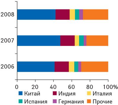 Рис. 4. Удельный вес стран— крупнейших поставщиков субстанций ЛС вобщем объеме импорта таковых вденежном выражении в2006–2008гг.