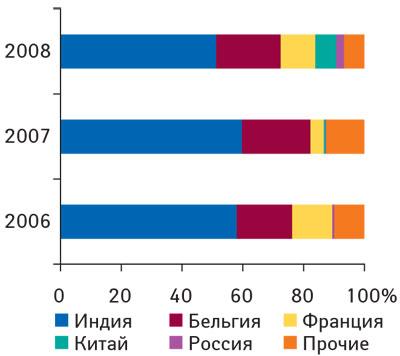 Рис. 5. Удельный вес стран— крупнейших поставщиков ЛС ввиде продукции in bulk вобщем объеме импорта таковой вденежном выражении в2006–2008гг.