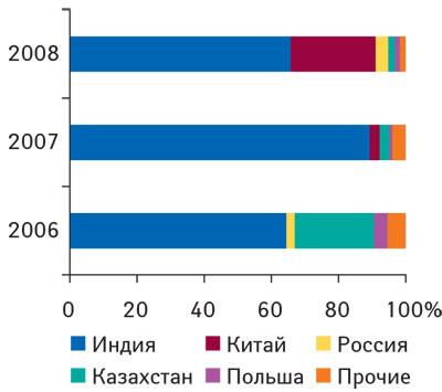 Рис. 6. Удельный вес стран— крупнейших поставщиков ЛС ввиде продукции in bulk вобщем объеме импорта таковой внатуральном выражении в2006–2008гг.
