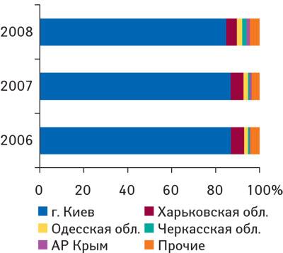 Рис. 7. Удельный вес регионов— крупнейших получателей субстанций ЛС вобщем объеме импорта таковых вденежном выражении в2006–2008гг.