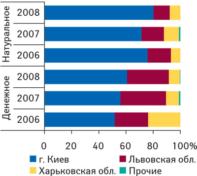 Рис. 8. Удельный вес регионов— крупнейших получателей ЛС ввиде продукции in bulk вобщем объеме импорта таковой вденежном инатуральном выражении в2006–2008гг.