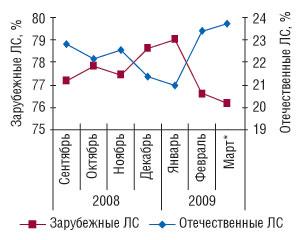 Рис. 1. Удельный вес ЛС зарубежного иотечественного производства вденежном выражении вобщем объеме аптечных продаж ЛС всентябре 2008г.— марте* 2009г.