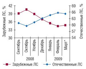 Рис. 2. Удельный вес ЛС зарубежного иотечественного производства внатуральном выражении вобщем объеме аптечных продаж ЛС всентябре 2008г.— марте* 2009г.