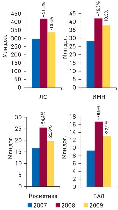 Рис. 1 Объем аптечных продаж (дол. США) покатегориям товаров вянваре–феврале 2007–2009гг. суказанием процента прироста/убыли посравнению саналогичным периодом предыдущего года