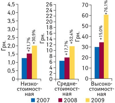 Рис. 6 Средневзвешенная стоимость 1упаковки ЛСвразрезе ценовых ниш вянваре–феврале 2007–2009гг. суказанием процента прироста посравнению саналогичным периодом предыдущего года