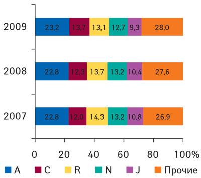 Рис. 7 Удельный вес топ-5крупнейших групп АТС-классификации первого уровня пообъемам продаж вденежном выражении вянваре–феврале 2007–2009гг.