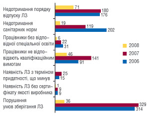 Рис. 2. Характеристика виявлених порушень у 2006–2008 рр. у Полтавській області