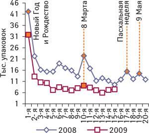 Рис. 2. Динамика объема продаж ЛС, позиционирующих себя как антипохмельные средства внатуральном выражении в1–15-ю недели 2009 г. ив1—20-ю недели 2008 г.