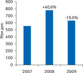 Рис. 1. Объем аптечных продаж (дол. США) вI кв. 2007–2009 гг. суказанием процента прироста/убыли посравнению саналогичным периодом предыдущего года