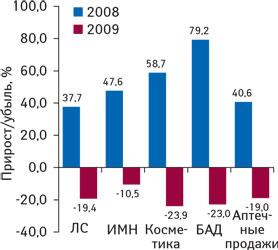 Рис. 2. Темпы прироста/убыли различных категорий товаров «аптечной корзины» ирынка вцелом вдолларовом эквиваленте вI кв. 2008–2009 гг. посравнению саналогичным периодом предыдущего года