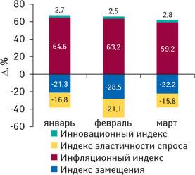 Рис. 6. Индикаторы прироста объема аптечных продаж ЛС вденежном выражении вянваре–марте 2009 г. посравнению саналогичным периодом 2008 г.