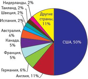Распределение постранам сообщений о безопасности вбазе данных ВОЗ Vigibase посостоянию наоктябрь 2008 г. (общее количество 4,3 млн) (www.who-umc.org)
