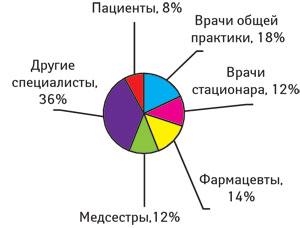 Количество сообщений (%), приходившихся наразные категории репортировавших вВеликобритании (2007–2008 гг.)