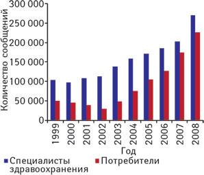 Количество сообщений, поступивших вAERS (США), от специалистов здравоохранения ипотребителей (1999–2008 гг.)