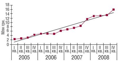 Динамика объемов аптечных продаж КАНЕФРОНАH вденежном выражении вIкв. 2005— IVкв. 2008г.
