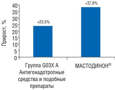 Рис. 1 Темпы прироста объема аптечных продаж группы G03X A «Антигонадотропные средства иподобные препараты» иМАСТОДИНОНА вянваре–феврале 2009г. посравнению саналогичным периодом 2008г.