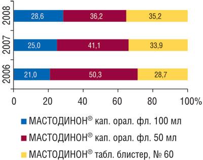 Рис. 2 Удельный вес объема продаж МАСТОДИНОНА вразличных формах выпуска вденежном выражении в2006–2008гг.
