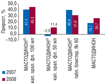 Рис. 3 Прирост объема аптечных продаж вденежном выражении МАСТОДИНОНА различных форм выпуска в2007–2008гг.