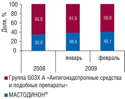 Рис. 5 Доля МАСТОДИНОНА вобщем объеме аптечных продаж конкурентной группы препаратов G03XA вденежном выражении в2008г., атакже вянваре ифеврале 2009г.