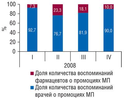 Рис. 6 Доля количества воспоминаний врачей ифармацевтов опромоциях МАСТОДИНОНА вобщем количестве таковых вI–IVкв. 2008г.