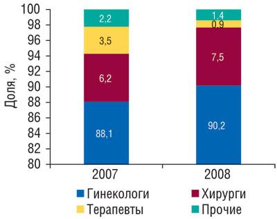Рис. 7 Доля количества воспоминаний врачей опромоциях МАСТОДИНОНА вразрезе различных специальностей поитогам 2007–2008гг.
