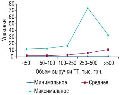Рис. 8 Минимальное, среднее имаксимальное количество проданных упаковок препаратов торговой марки МАСТОДИНОН вразличных типах ТТ, сгруппированных пообъему выручки вянваре 2009г.