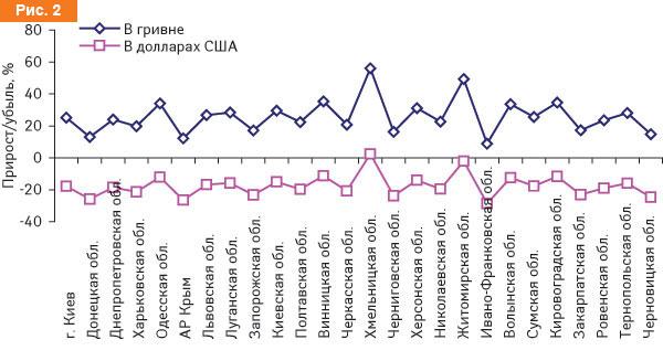 Прирост/убыль объема продаж товаров «аптечной корзины» вденежном выражении внациональной валюте ивдолларовом эквиваленте порегионам Украины вI кв. 2009 г. посравнению сI кв. 2008 г.