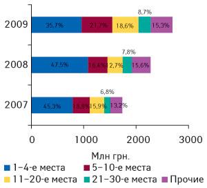 Рис. 5. Распределение объема импорта ГЛС вденежном выражении попозициям врейтинге компаний-импортеров суказанием удельного веса (%) вI кв. 2007–2009 гг.