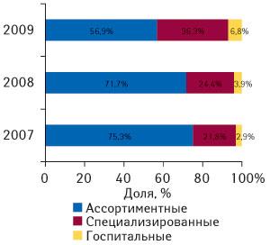 Рис. 6. Распределение объема импорта ГЛС вденежном выражении вразрезе различных типов компаний-импортеров пообъему ввоза ГЛС вденежном выражении вI кв. 2007–2009 гг.