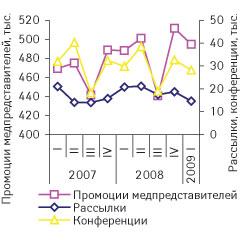 Рис. 1. Квартальная динамика промоактивности попродвижению ЛС вI кв. 2007 г. — I кв. 2009 г., базирующаяся навоспоминаниях врачей