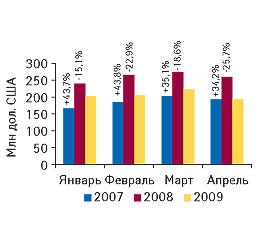 Объем розничного фармрынка вдолларовом эквиваленте вянваре–апреле 2007–2009гг. суказанием процента прироста/убыли посравнению саналогичным периодом предыдущего года
