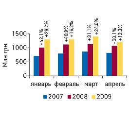 Объем аптечных продаж ЛС вденежном выражении вянваре–апреле 2007–2009 гг. суказанием процента прироста посравнению саналогичным периодом предыдущего года