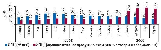 Индекс потребительских цен натовары иуслуги вянваре 2008 — апреле 2009 г. суказанием прироста посравнению саналогичным периодом предыдущего года (поданным Государственного комитета статистики)