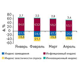 Индикаторы прироста объема аптечных продаж ЛС вденежном выражении вянваре–апреле 2009г. посравнению саналогичным периодом 2008г.