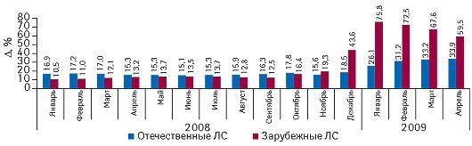 Инфляционный индекс роста рынка ЛС вразрезе отечественного изарубежного производства вянваре 2008 — апреле 2009 г. суказанием прироста посравнению саналогичным периодом предыдущего года