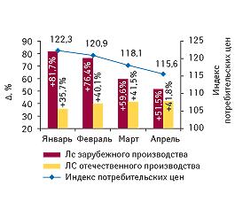 Прирост средневзвешенной стоимости 1упаковки ЛС вразрезе зарубежного иотечественного ипроизводства вянваре–апреле 2007–2009 гг. суказанием индекса потребительских цен