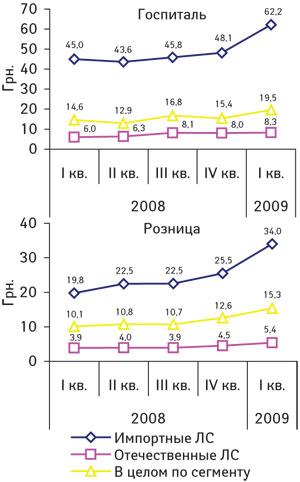 Рис. 2. Динамика средневзвешенной стоимости 1 упаковки ЛС вразрезе госпитального иаптечного сегментов вI кв. 2008 — I кв. 2009 г.