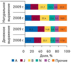 Рис. 3. Распределение объемов госпитальных закупок ЛС вразрезе топ-5 крупнейших групп АТС-классификации первого уровня вденежном инатуральном выражении вI кв. 2008 и2009 г.