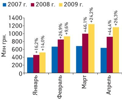 Рис. 1. Объем импорта ГЛС вденежном выражении вянваре–апреле 2007–2009гг. суказанием процента прироста посравнению саналогичными периодами предыдущих лет