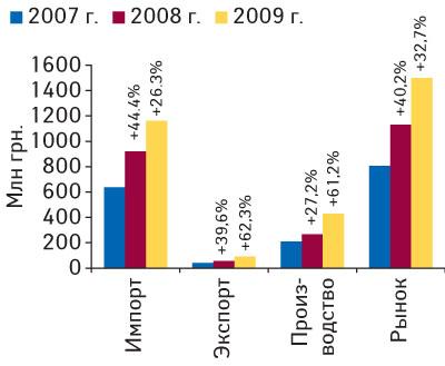 Рис. 10. Объем фармацевтического рынка вценах производителя вапреле 2007–2009гг. суказанием составляющих его величин ипроцента прироста посравнению спредыдущим годом