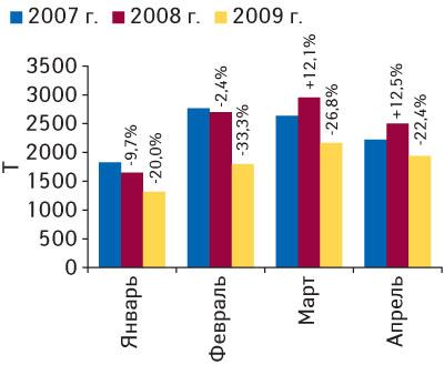 Рис. 2. Объем импорта ГЛС внатуральном выражении вянваре–апреле 2007–2009гг. суказанием процента прироста/убыли посравнению саналогичными периодами предыдущих лет