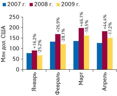 Рис. 3. Объем импорта ГЛС вденежном выражении вдолларовом эквиваленте вянваре–апреле 2007–2009гг. суказанием процента прироста/убыли посравнению спредыдущим годом